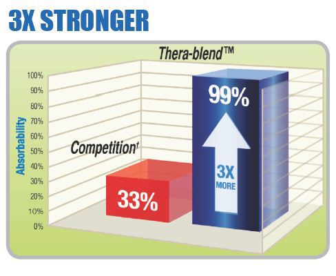 thera-blend-3-x-stronger