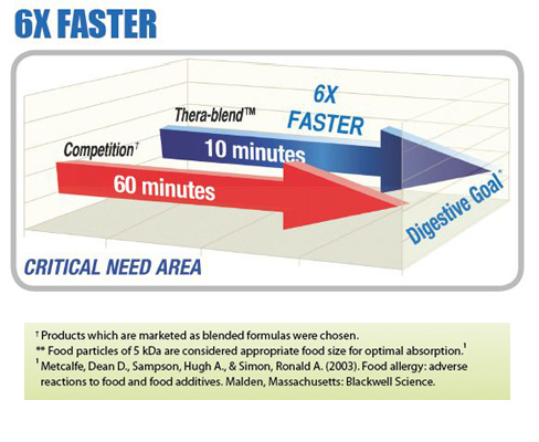 thera-blend-6-x-faster
